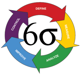 The five phases of Six Sigma project management
