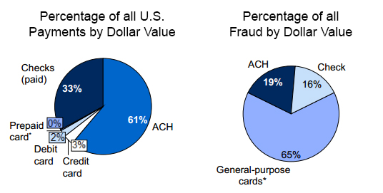 Check and credit card fraud - Federal Reserve 2013 Study