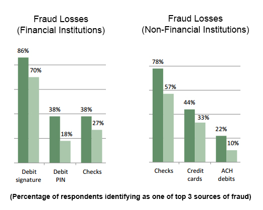 Top fraud losses for banks vs retailers