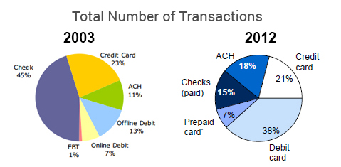 Check and credit card transaction volume 2003 through 2012