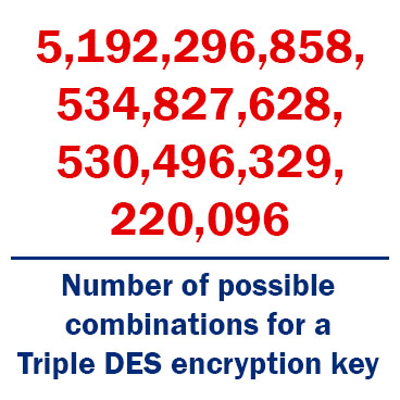 Triple DES encryption provides 2^112 possible combinations