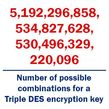 Triple DES encryption provides 2^112 possible combinations