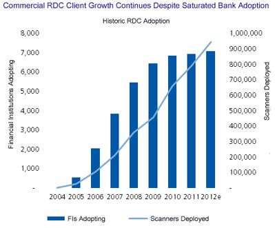 Remote Deposit Capture adoption in USA