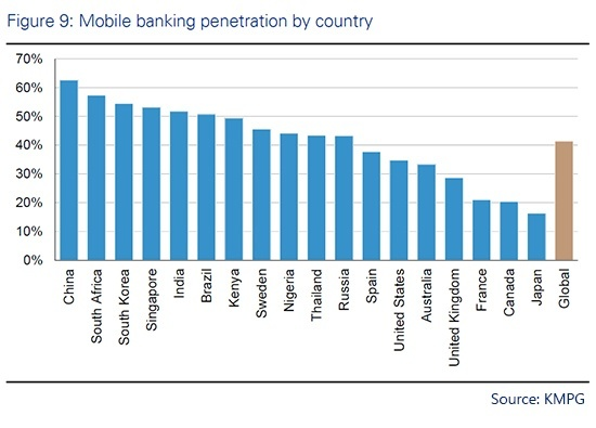 Banks in India are Pushing Mobile – And It's Working