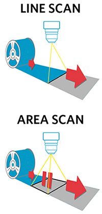 line scan camera vs. area scan camera diagram