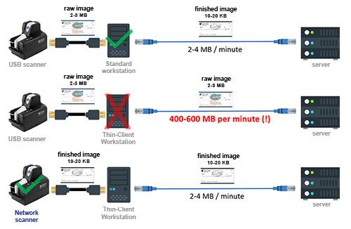 Network scanning bandwidth diagram