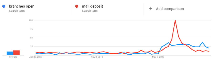 Branches open mail deposit trend