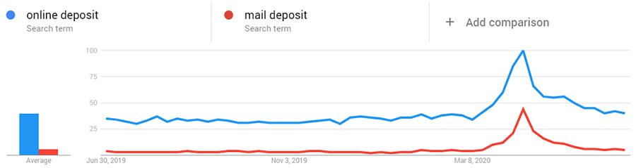 Mail deposit online deposit search trend