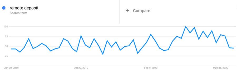 Remote Deposit COVID search trend