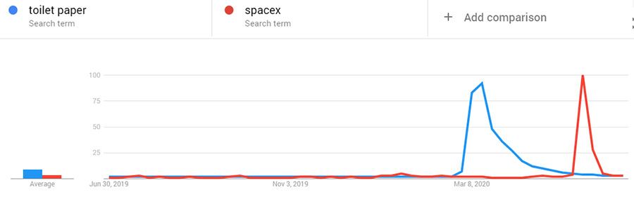 Toilet paper SpaceX search trends COVID graph