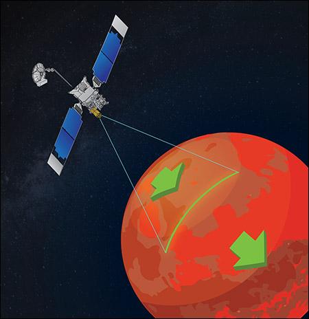 Mars Reconnaissance Orbiter pushbroom camera illustration